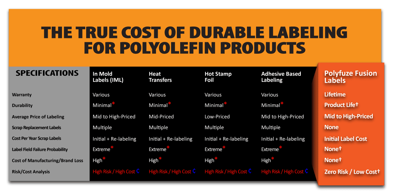 The True Cost of Durable Labeling For Polyolefin Products