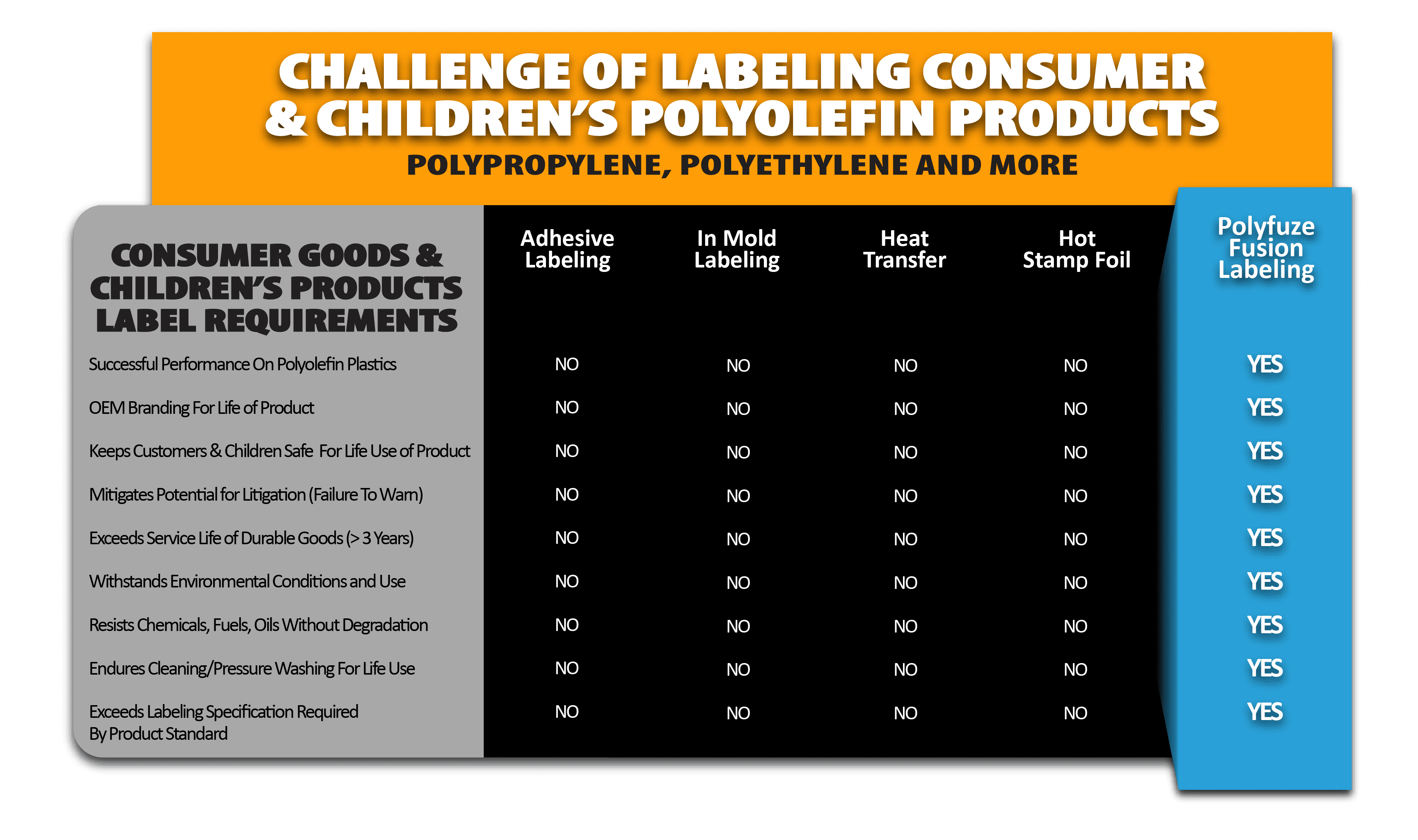Polyfuze Fusion Labeling For Consumer Goods & Children's Products​