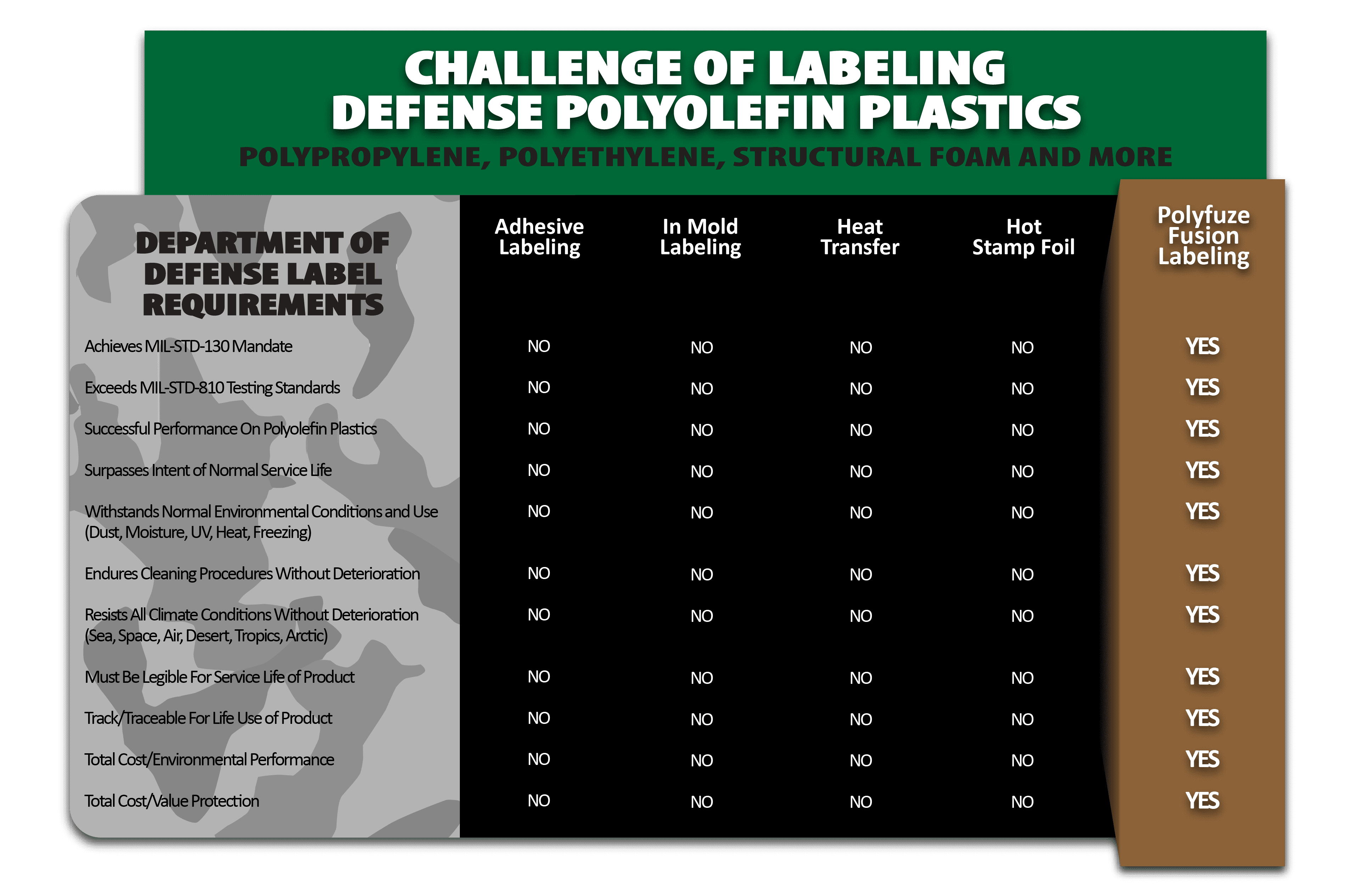 Fusion Labeling For Defense & Military Polymers