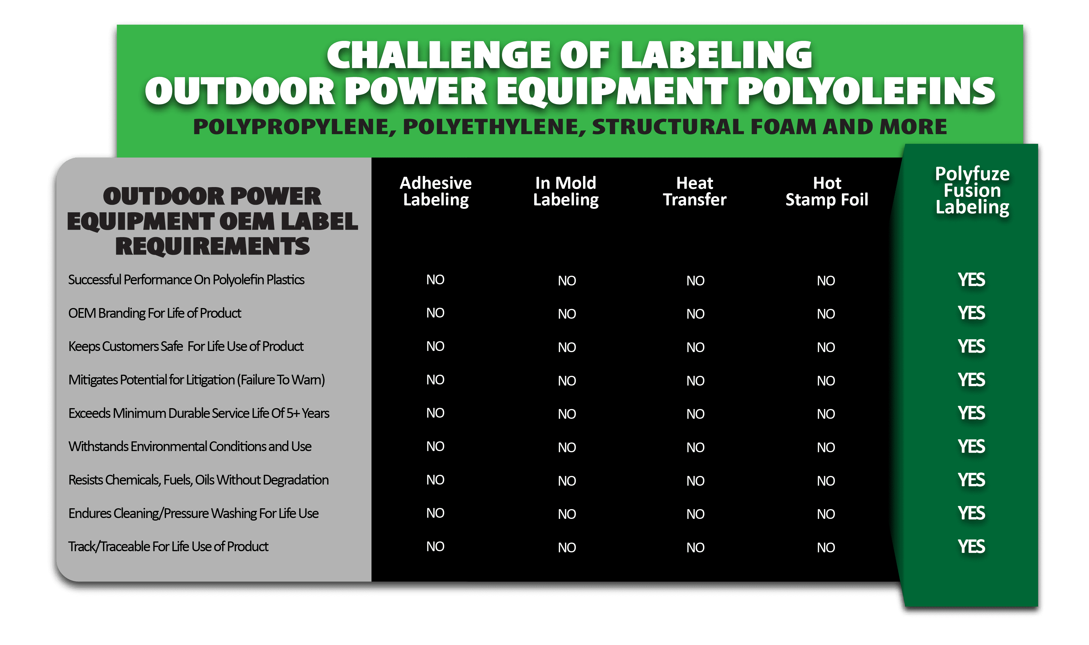 Polyfuze Fusion Labeling For Power Equipment And Lawn & Garden Polymers