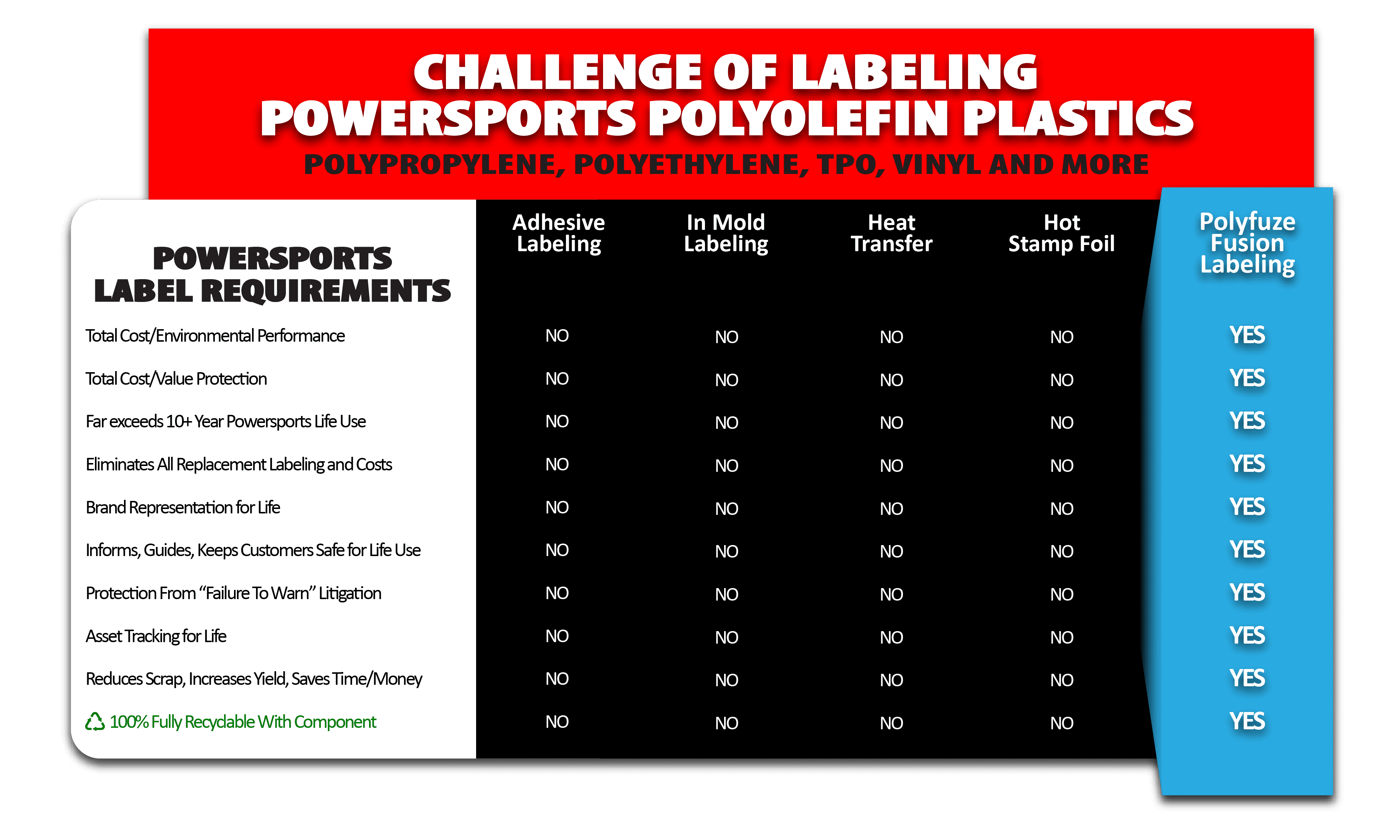 Fusion Labeling For Powersports Polymers