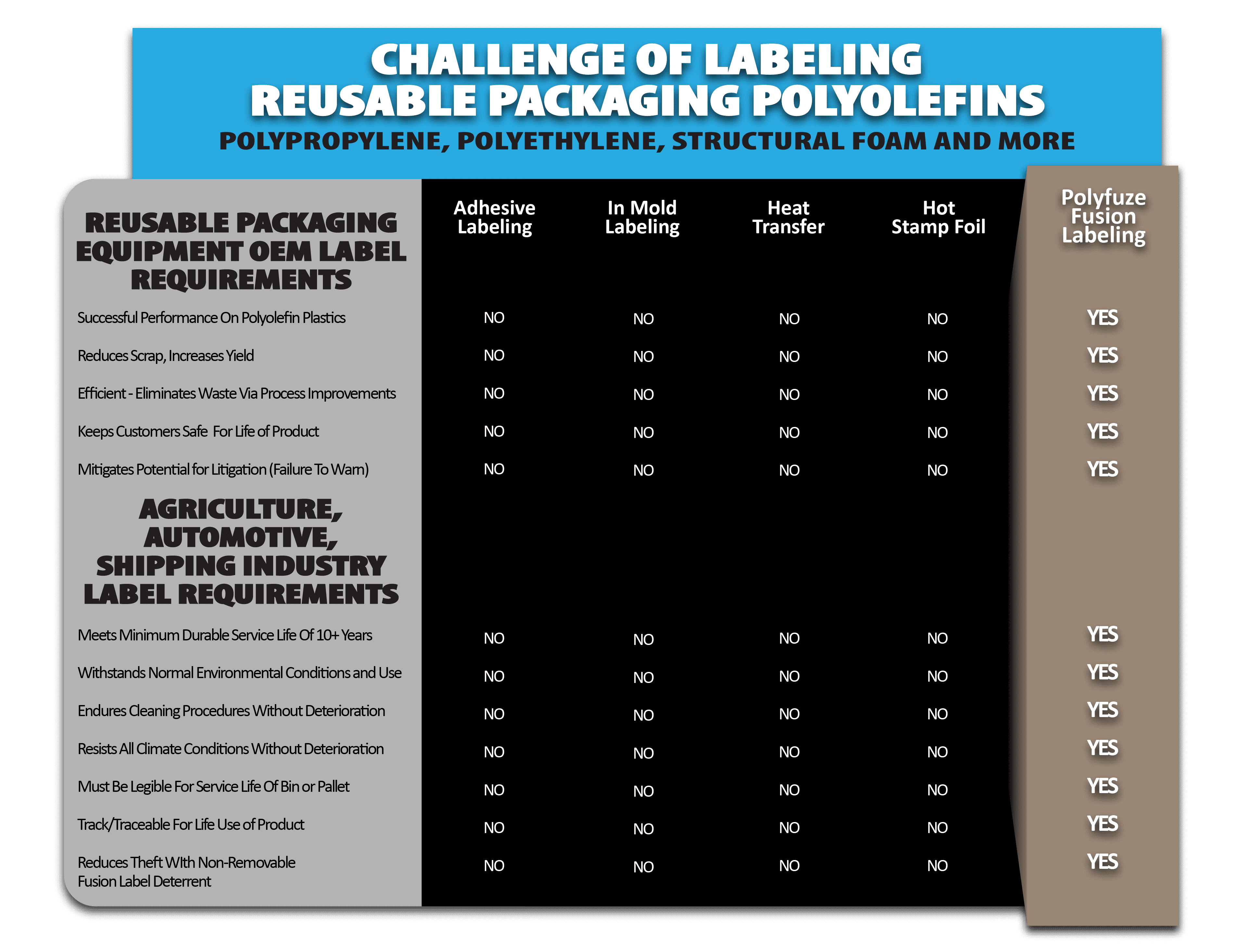 Polyfuze Fusion Labeling For Reusable Packaging & Commercial Polymers